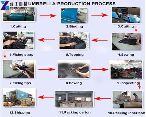 Umbrella Production Process