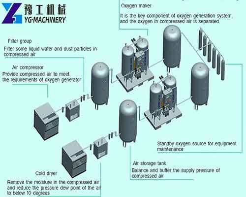 Oxygen Producing Equipment