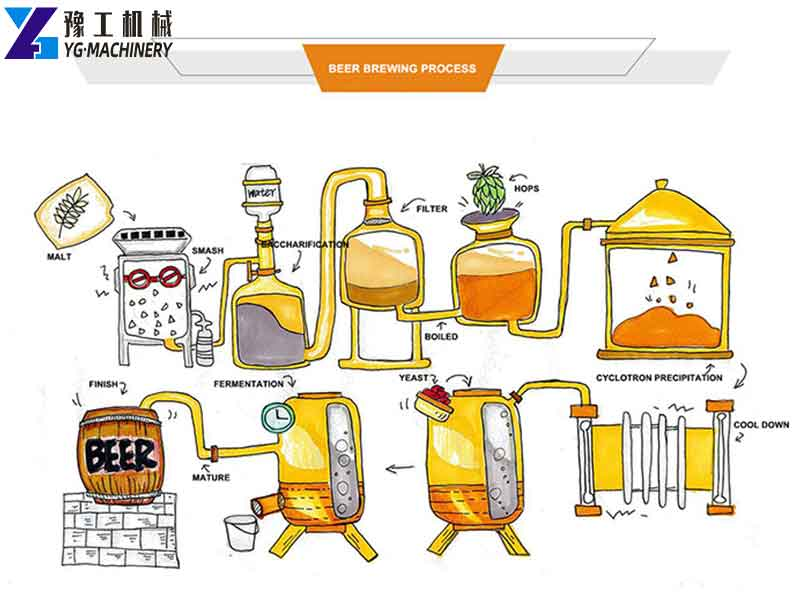 Home Beer Brewing Process