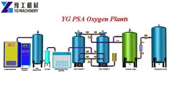 YG PSA Oxygen Plants