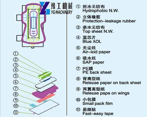 YG Low Cost Sanitary Pad Making Machine