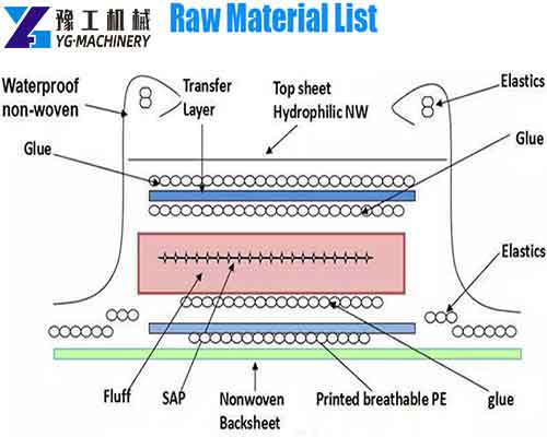 Diapers Raw Materials